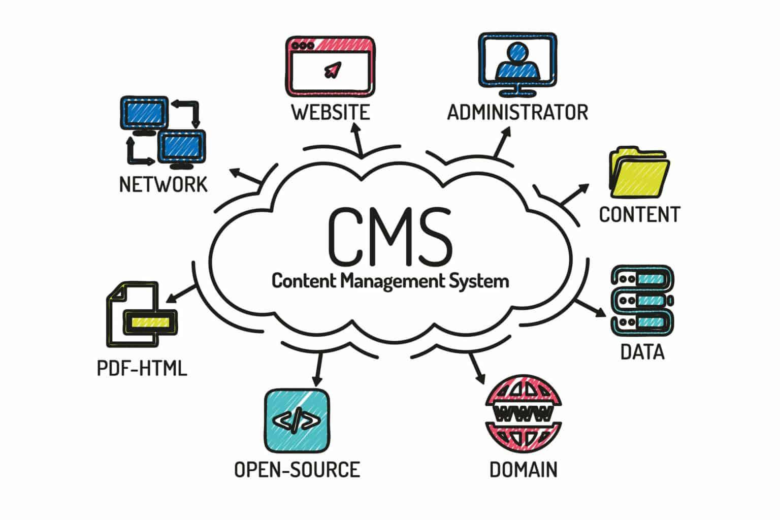 Vorteile mit CMS Webseite