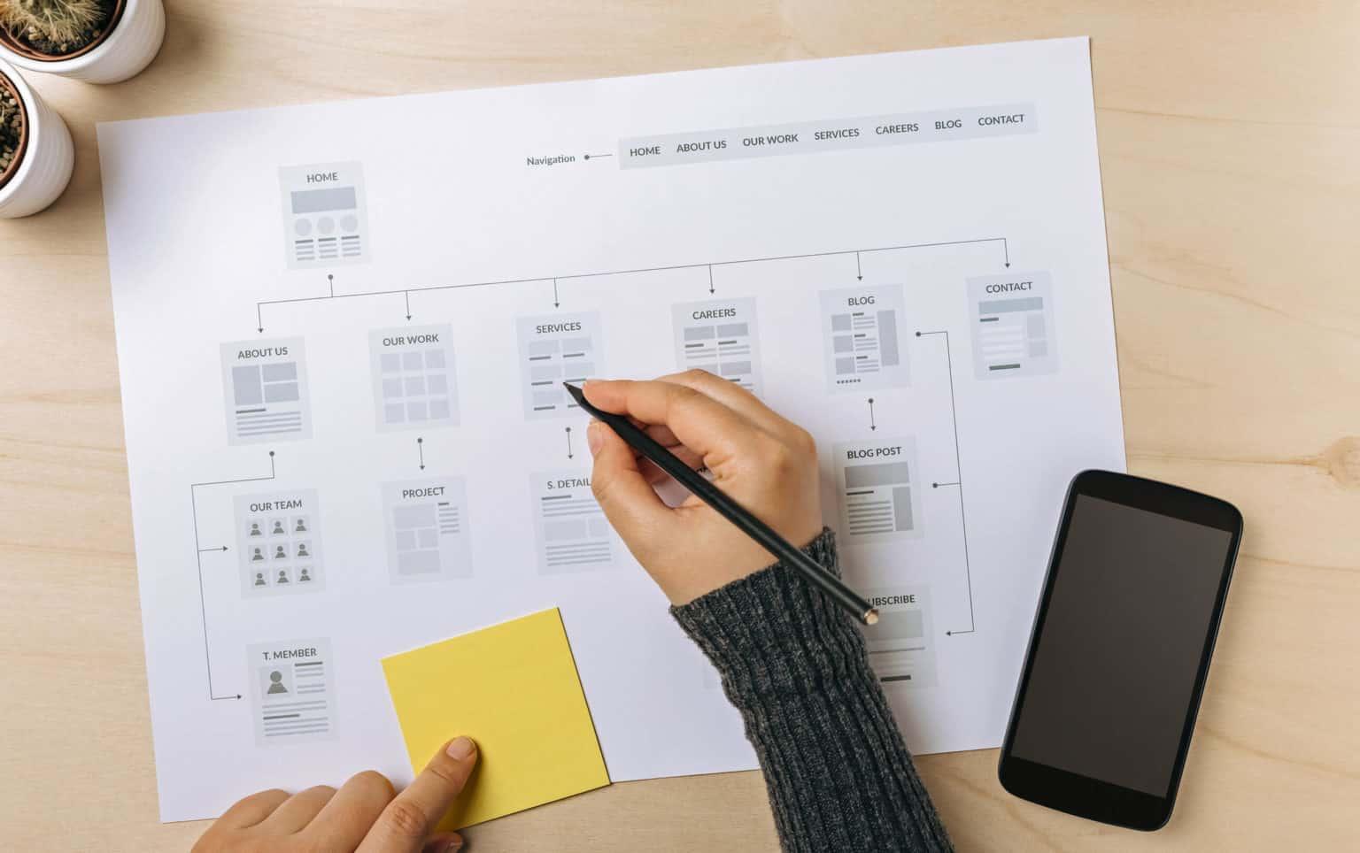 Firmenwebsite erstellen - Überlegungen und Planung