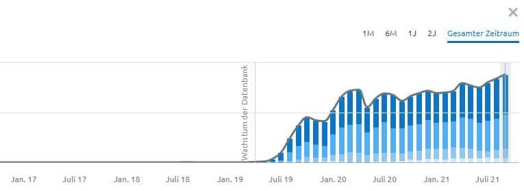 Wie lange dauert SEO - Grafik zur Verdeutlichung